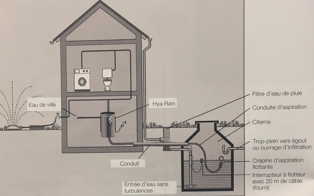 schéma d'installation du goupe Hya Rain